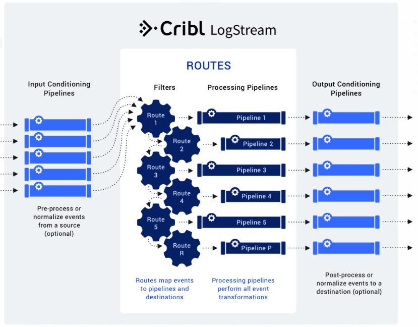 Cribl Routing